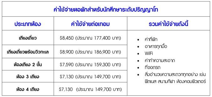 ค่าใช้จ่ายหอพักสำหรับนักศึกษาระดับปริญญาโท.jpg