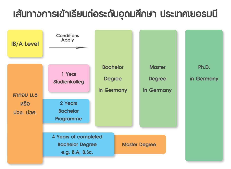 thai student way