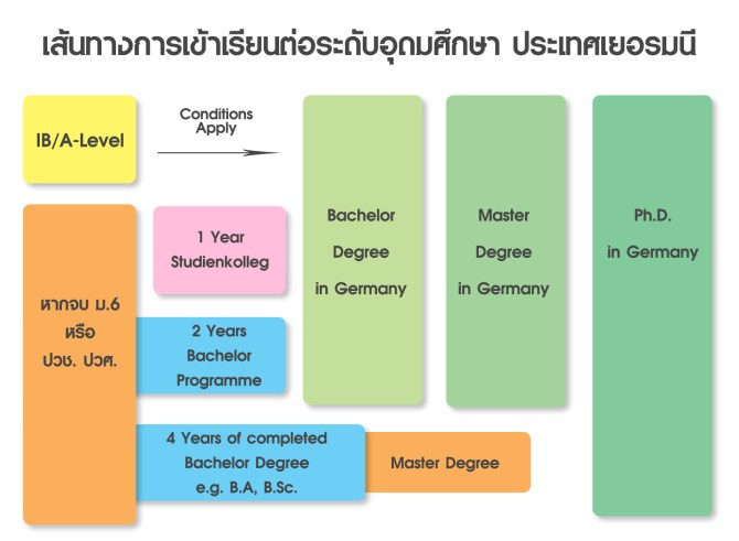 thai student way.jpg
