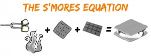S'mores Equation image of marshmallow plus fire, plus chocolate, plus graham cracker, equals s'mores
