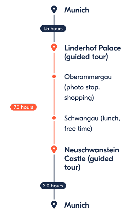 Itinerary of Linderhof Palace and Neuschwanstein Castle tour