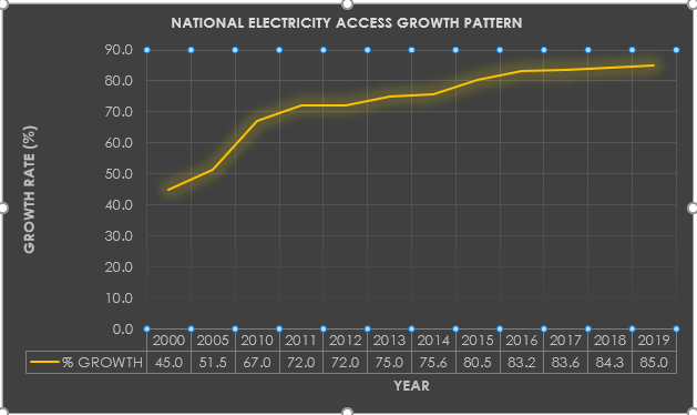 Access to electricity sees significant slowdown – IES analysis
