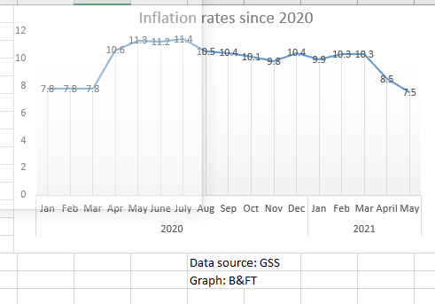 Inflation drops to 14-month low, back to pre-COVID-19 levels