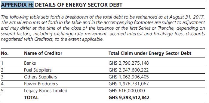 GH¢8bn energy sector debt paid through ESLA in 4 yrs – report