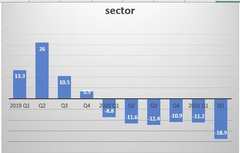Mining industry still in slumber despite recovery in all sectors