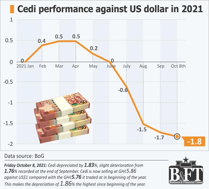 Cedi sinks further against dollar despite strong buffers