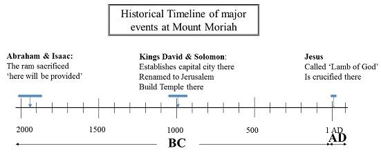 timeline of major events at Mount Moriah
