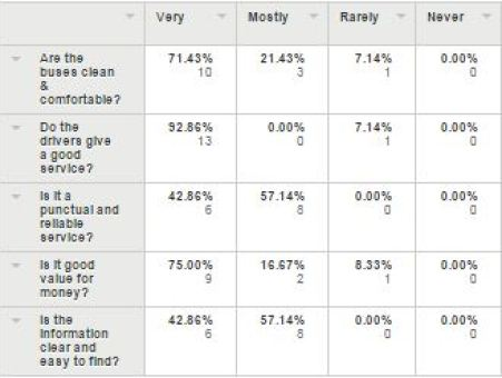 Brighton & Hove Bus Services - Route 52 passenger survey: ratings