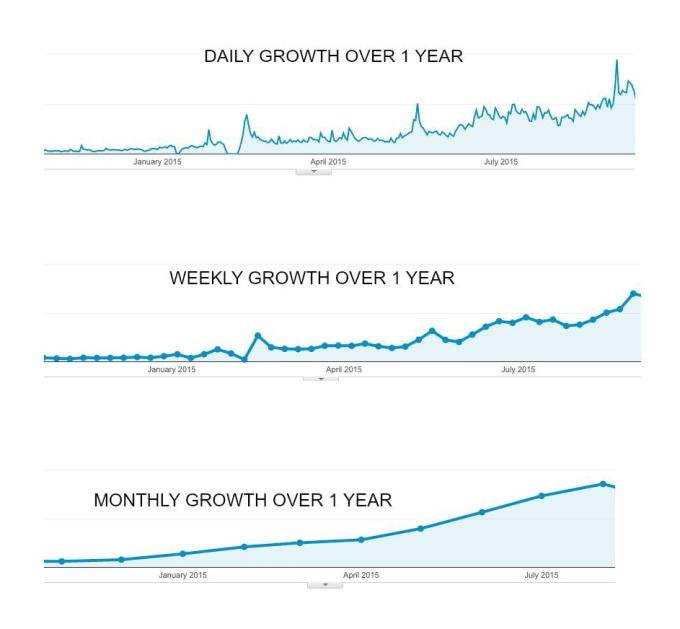 Blog Growth Collage