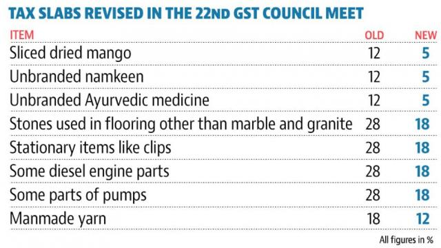 Revides Tax Slab in GST Council | The Bihar News