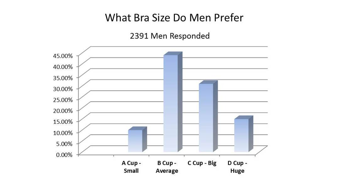 What Bra Size Do Men Prefer
