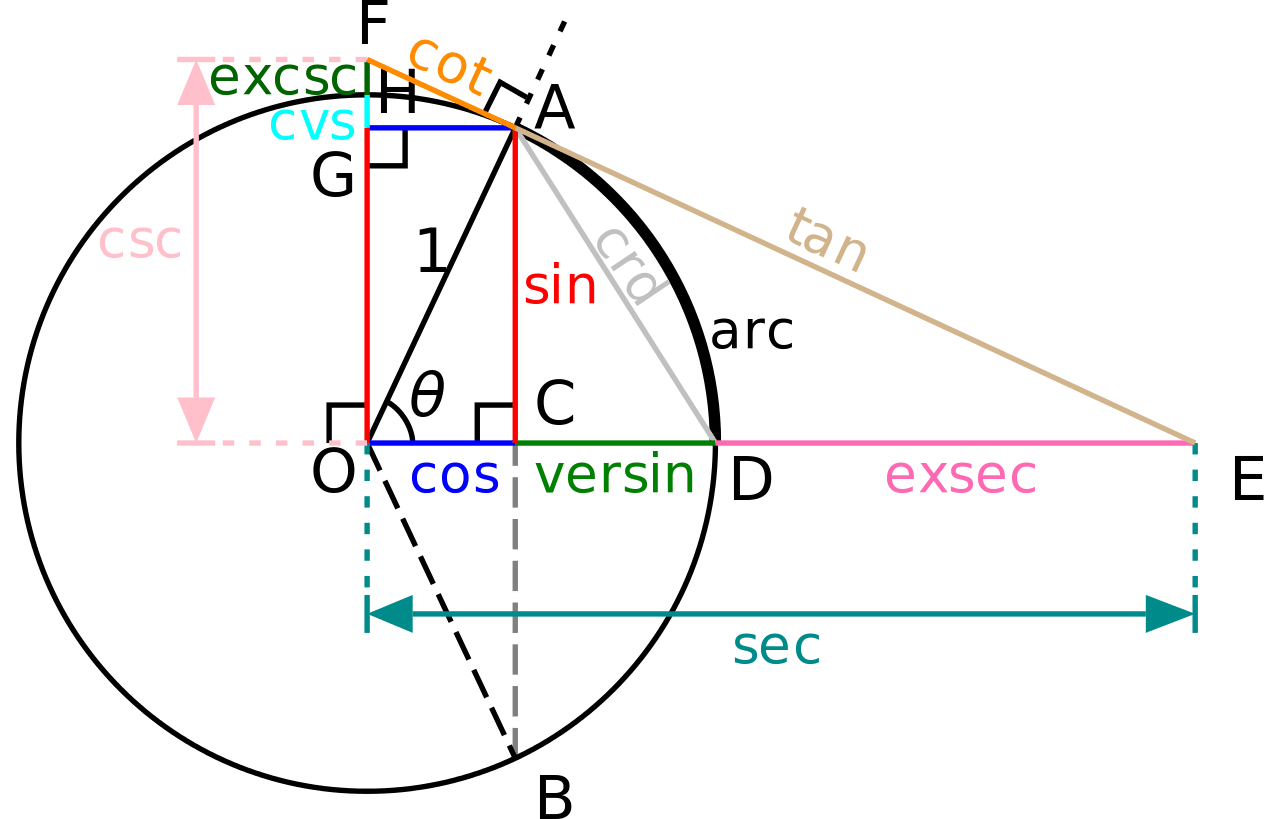 Complex Math Equation