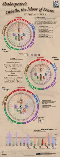Numerical breakdown of Othello (thumbnail jpg; click for full-size)