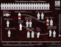 Titus Andronicus: A History of Violence (available for download at Teachers Pay Teachers)