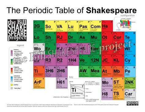 The Periodic Table of Shakespeare; available for purchase at TeachersPayTeachers.com