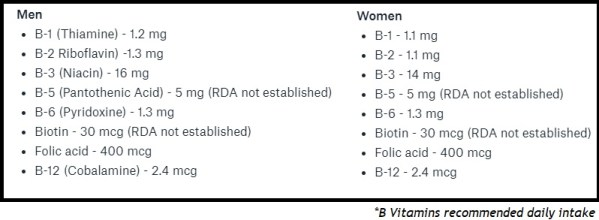 B Vitamins Recommended Daily Intake