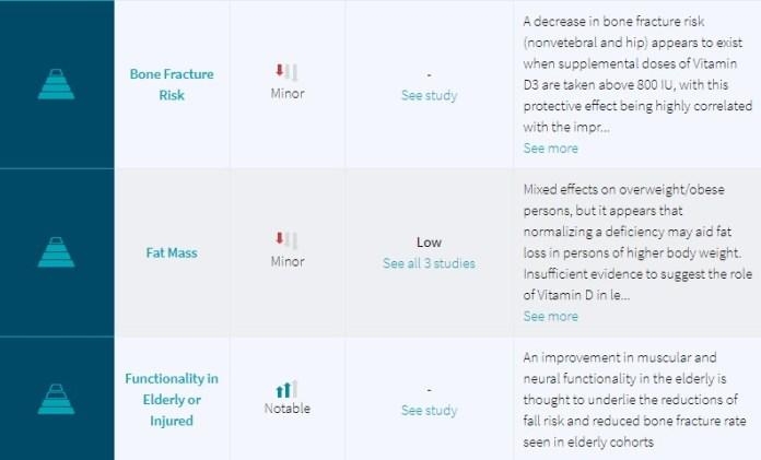 Examine.com - Level of Evidence 3