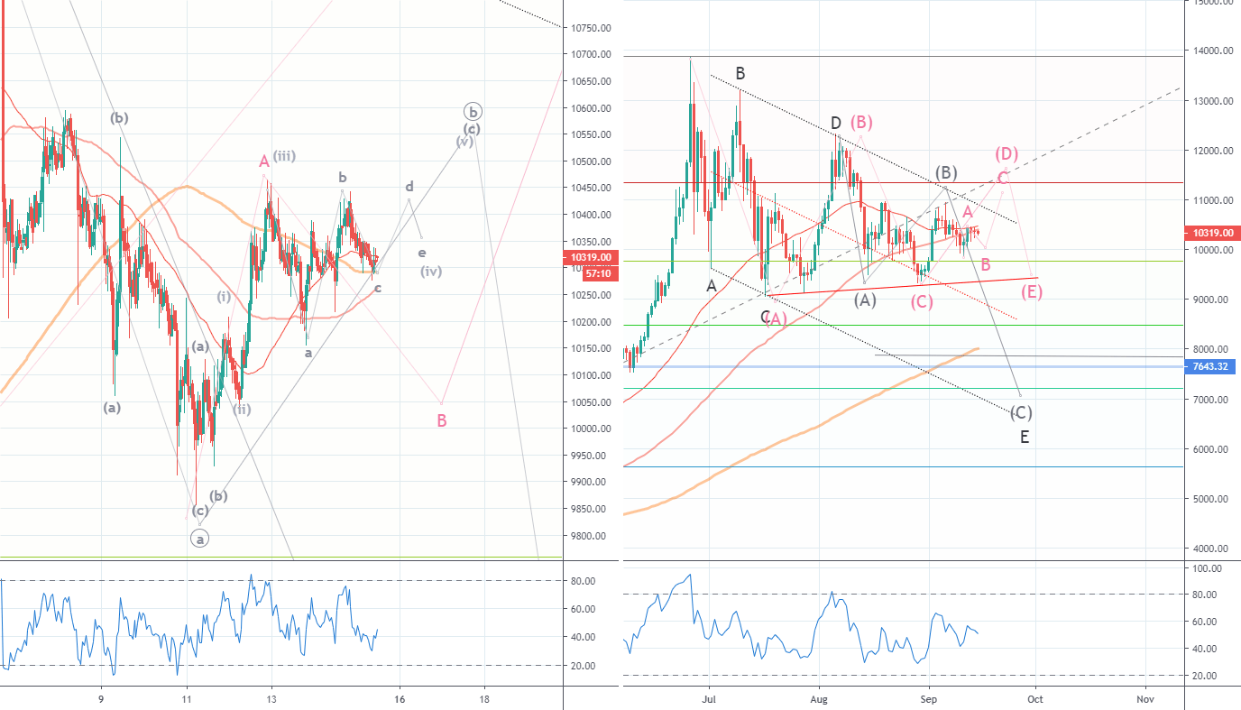 zVeN5G - BTCUSD two possible counts