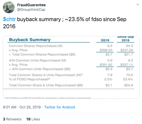 Charter's buyback summary since 2016