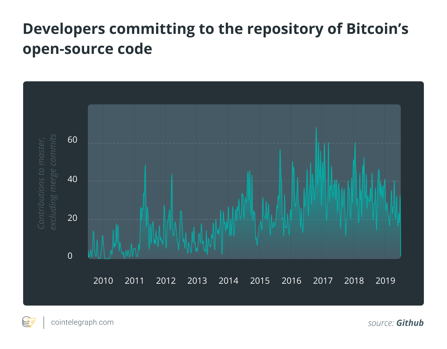 Developers committing to the repository of Bitcoin's open-source code