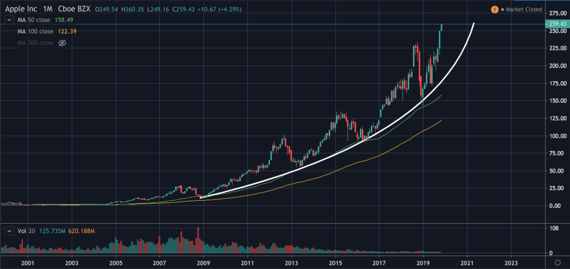 AAPL's monthly chart