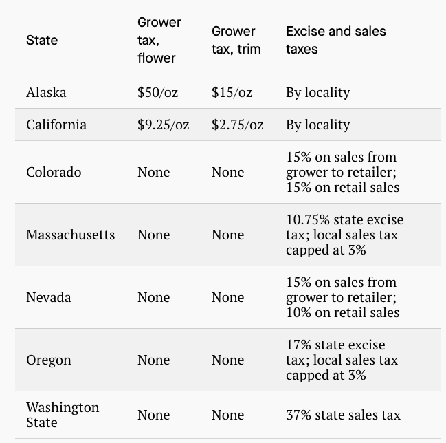 Taxes paid by pot companies at the state level