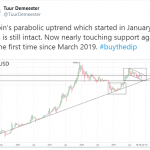 tuur 150x150 - Bitcoin Price Falters but Fundamentals Remain Intact