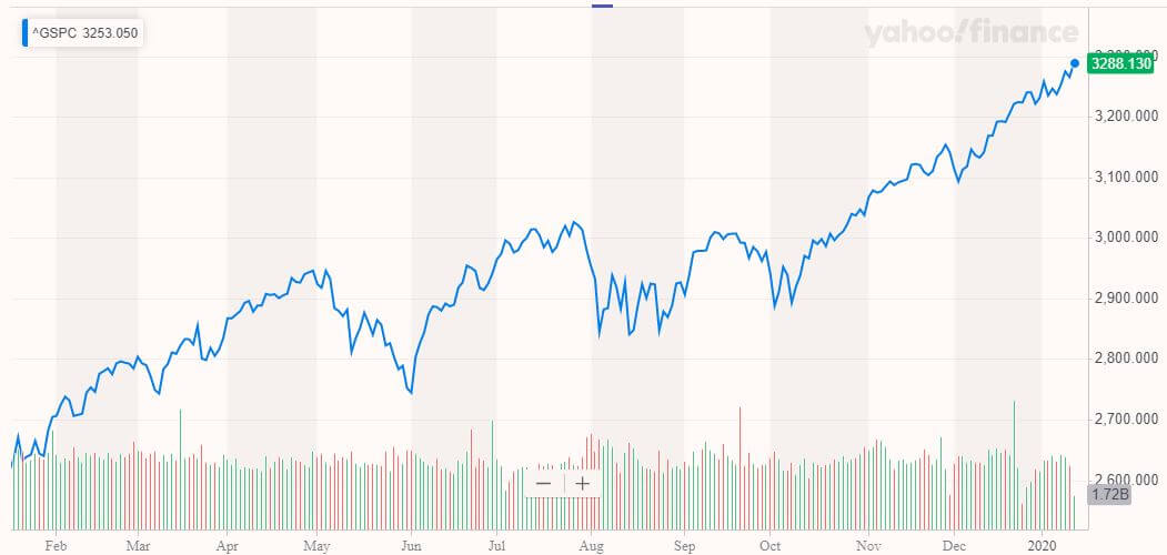 S&P 500, stock market record high