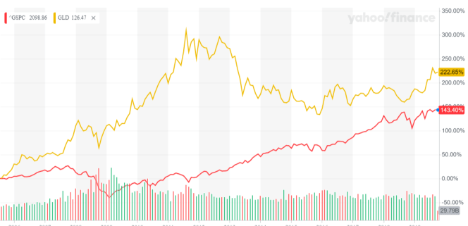 Gold vs S&P500.png
