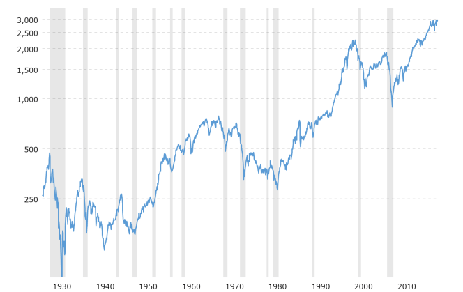 sp-500-historical-chart-data-2019-10-05-macrotrends.png