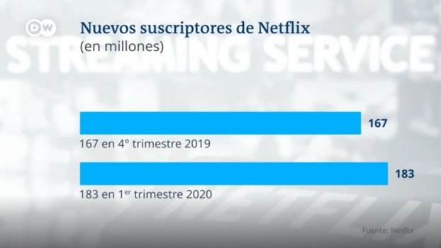 Netflix infografía DW