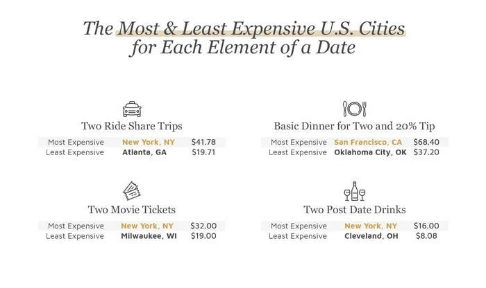 Cities with most & least expensive date elements