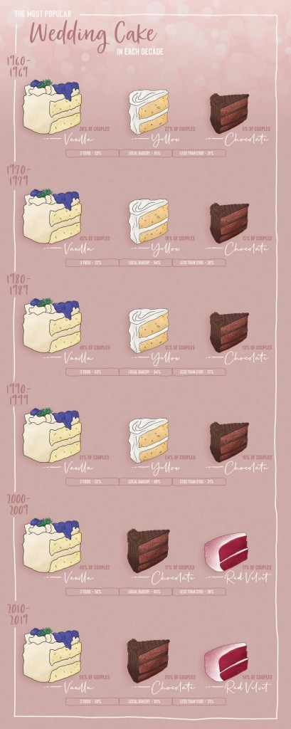 Most popular wedding cake flavors by decade