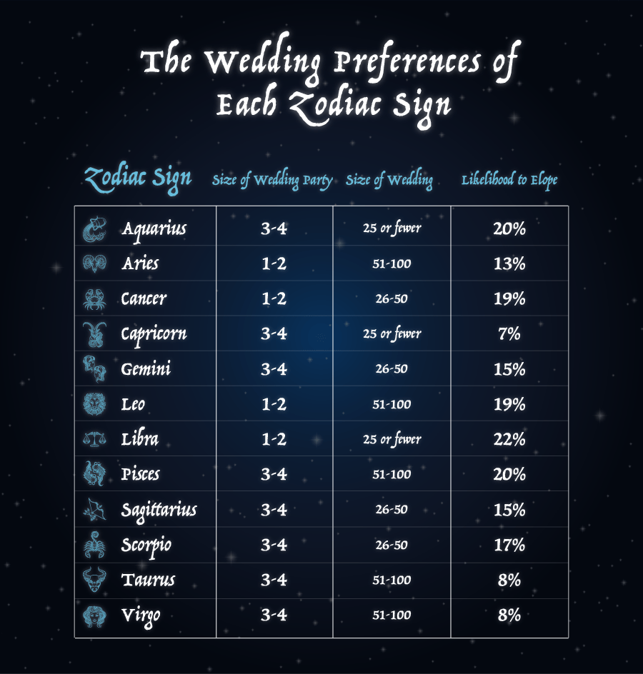 Relationship Preferences Of Each Zodiac Sign The Black Tux