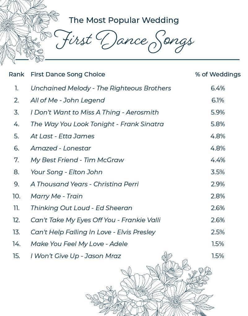 Most popular wedding first dance songs