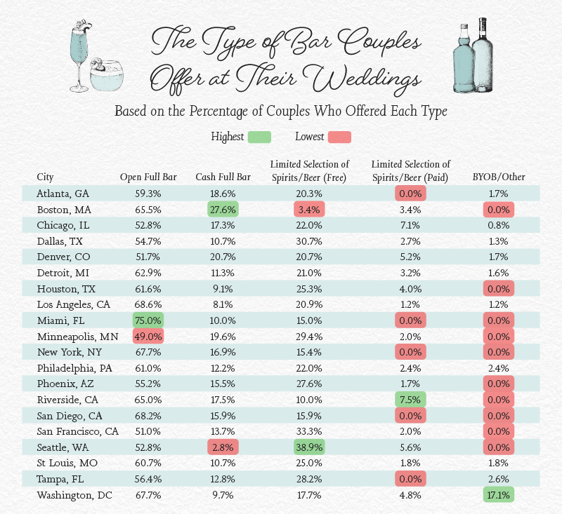 Chart showing what type of bar - open bar, cash bar, etc - couples have at their wedding