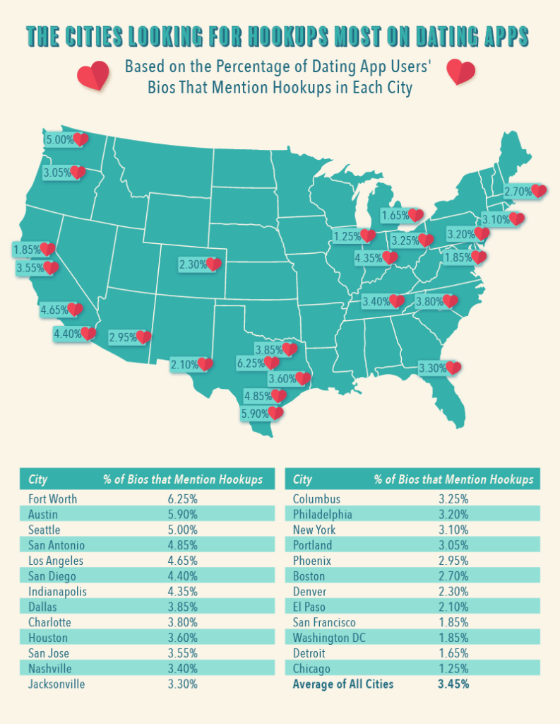 US map showing percentage of cities that use dating apps for hookups