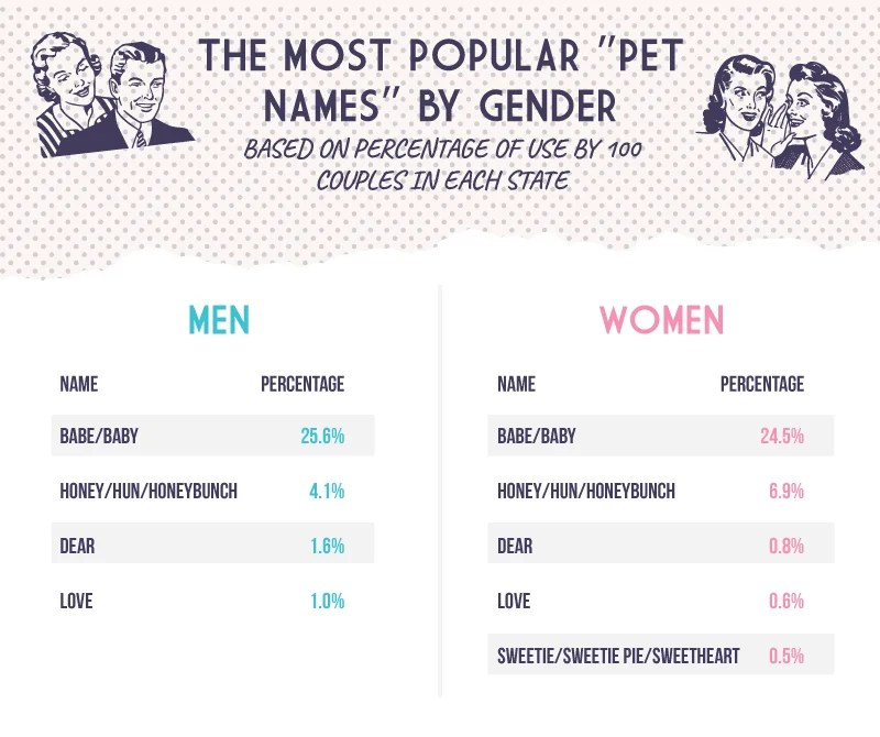 table showing the most popular pet name by gender