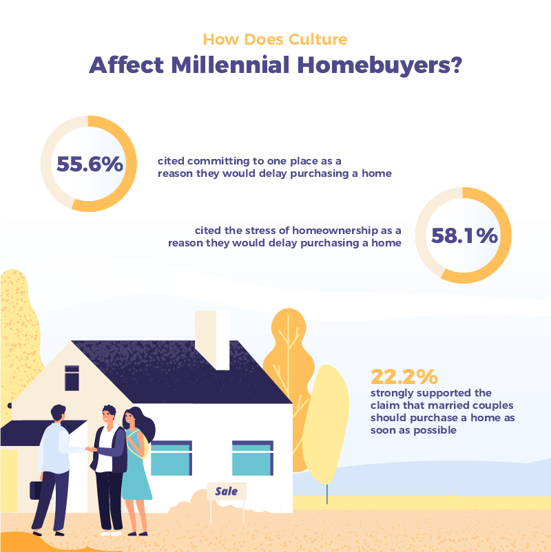How Does Culture Affect Millennial Homebuyers Infographic