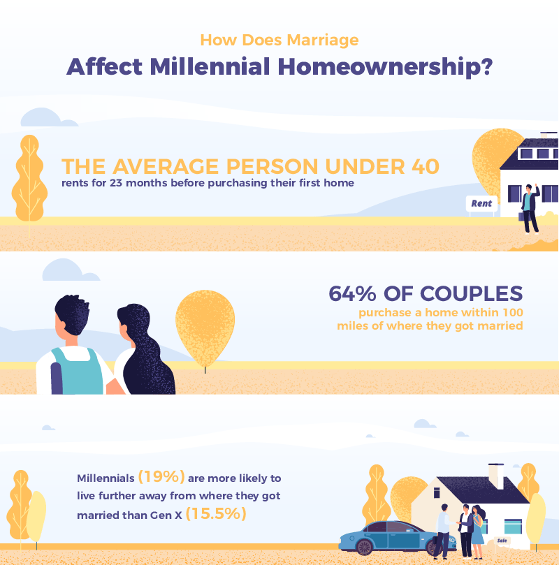 How Does Marriage Affect Millennial Homeownership Infographic (2 of 2)