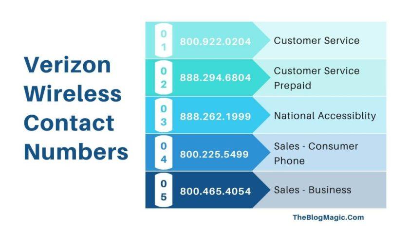 Verizon Wireless Contact Numbers