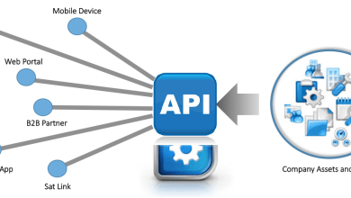 Photo of What Is SMS API Integration?