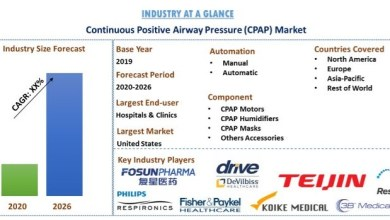Photo of Continuous Positive Airway Pressure (CPAP) Devices Market: Current Analysis and Forecast (2020-2026)