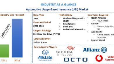 Photo of Automotive Usage-Based Insurance Market: Current Analysis and Forecast (2020-2026)