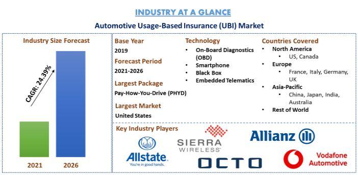 Automotive Usage-Based Insurance Market