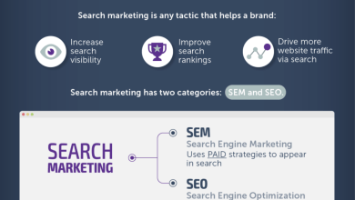 Photo of SEO vs. SEM: What's the Difference and Which Is Best?