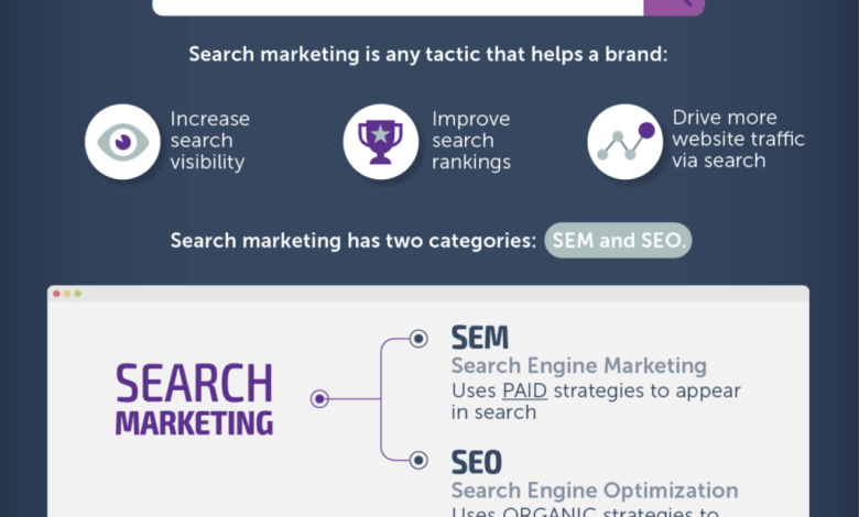 difference-between-sem-vs-seo