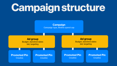 Photo of The most Effective Method to Creating Google Ads Campaign Structure