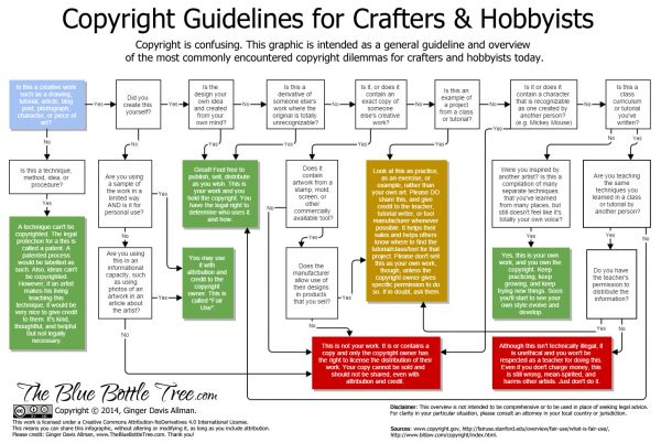 Copyright guidelines for crafters and hobbyists. Read more in the article by Ginger Davis Allman at The Blue Bottle Tree.