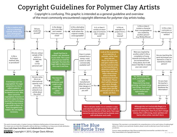 Learn about copyright as it applies to polymer clay artists in this flowchart infographic.